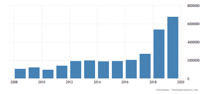 uzbekistan international tourism number of arrivals wb data