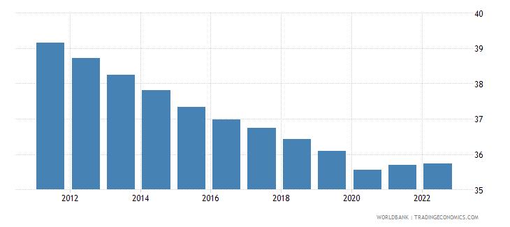 uzbekistan labor force participation rate for ages 15 24 total percent modeled ilo estimate wb data