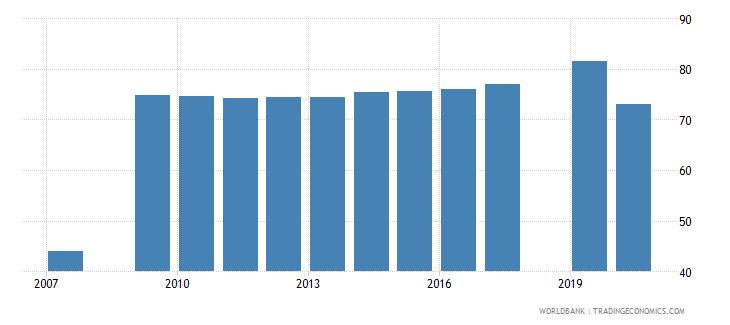 uzbekistan labor force participation rate male percent of male population ages 15 national estimate wb data