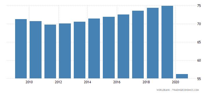 uzbekistan labor force participation rate total percent of total population ages 15 national estimate wb data