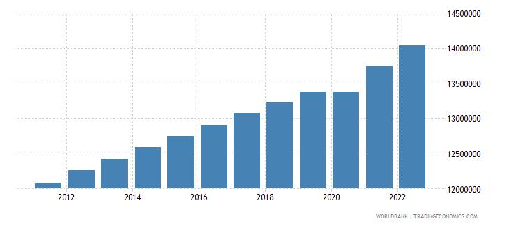 uzbekistan labor force total wb data