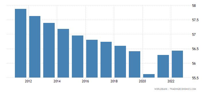 uzbekistan labor participation rate total percent of total population ages 15 plus  wb data