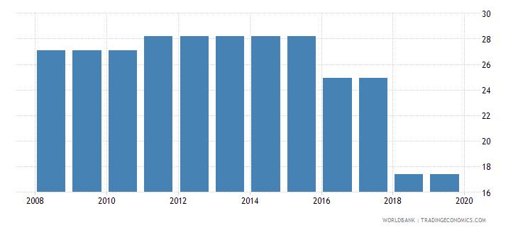 uzbekistan labor tax and contributions percent of commercial profits wb data