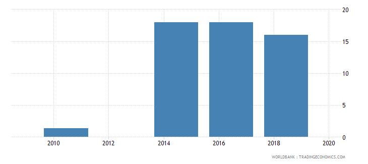 uzbekistan lead time to export median case days wb data