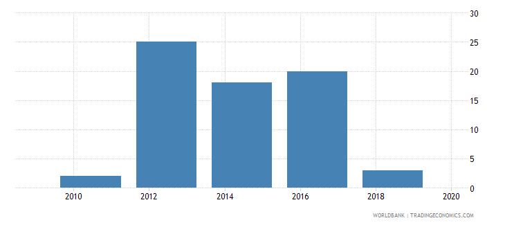 uzbekistan lead time to import median case days wb data