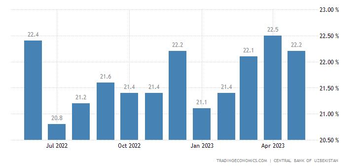 Uzbekistan Prime Lending Rate
