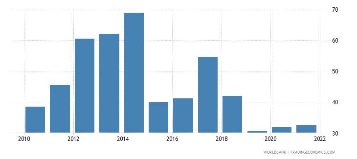 uzbekistan liquid assets to deposits and short term funding percent wb data