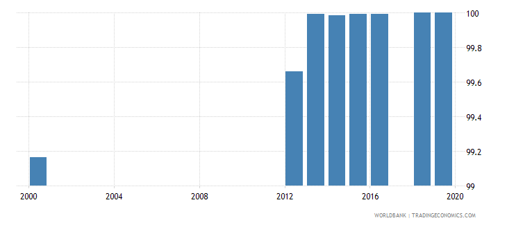 uzbekistan literacy rate adult male percent of males ages 15 and above wb data