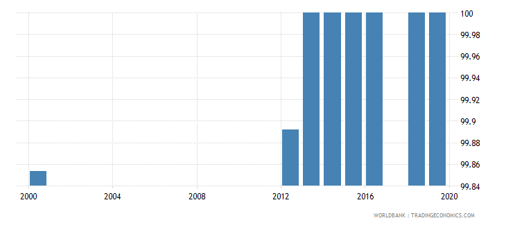 uzbekistan literacy rate youth male percent of males ages 15 24 wb data