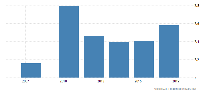 uzbekistan logistics performance index overall 1 low to 5 high wb data