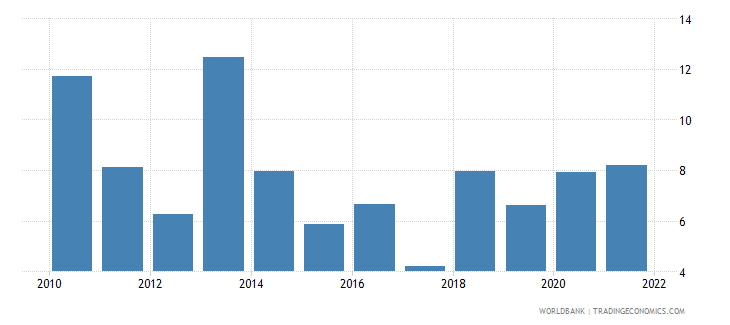 uzbekistan manufacturing value added annual percent growth wb data