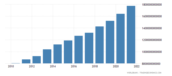 uzbekistan manufacturing value added constant lcu wb data
