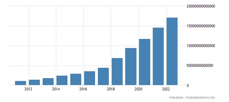 uzbekistan manufacturing value added current lcu wb data
