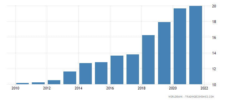 uzbekistan manufacturing value added percent of gdp wb data