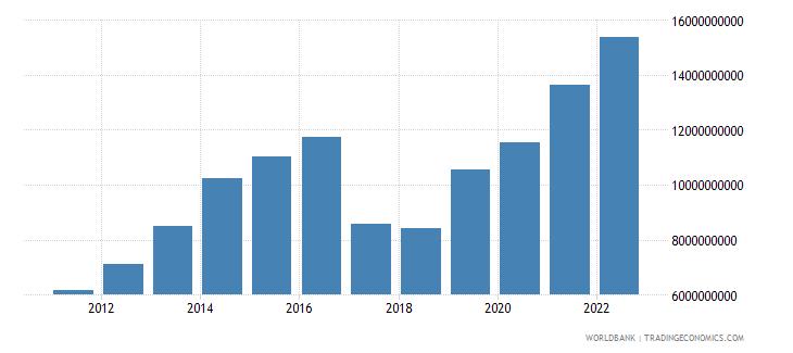 uzbekistan manufacturing value added us dollar wb data