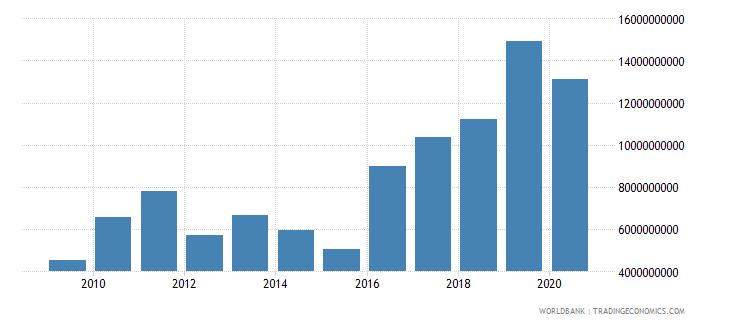 uzbekistan merchandise exports by the reporting economy us dollar wb data