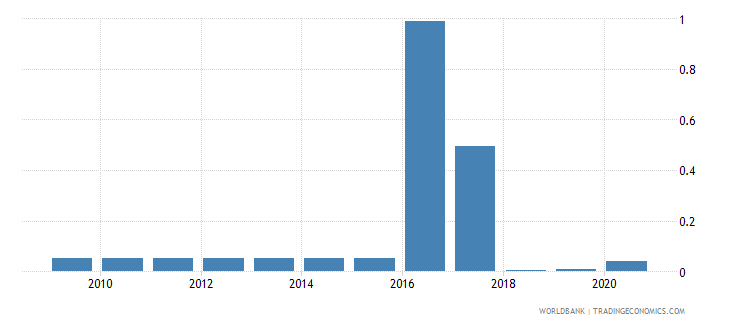 uzbekistan merchandise exports to developing economies in latin america  the caribbean percent of total merchandise exports wb data
