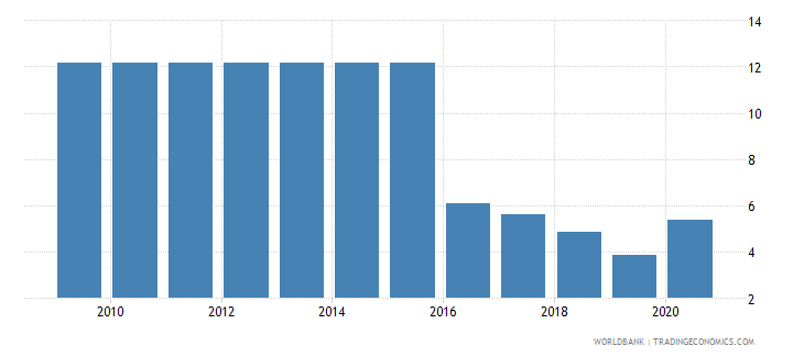 uzbekistan merchandise exports to developing economies in south asia percent of total merchandise exports wb data