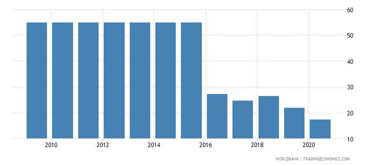 uzbekistan merchandise exports to developing economies outside region percent of total merchandise exports wb data