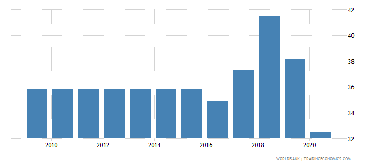 uzbekistan merchandise exports to developing economies within region percent of total merchandise exports wb data