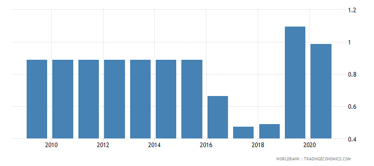 uzbekistan merchandise exports to economies in the arab world percent of total merchandise exports wb data
