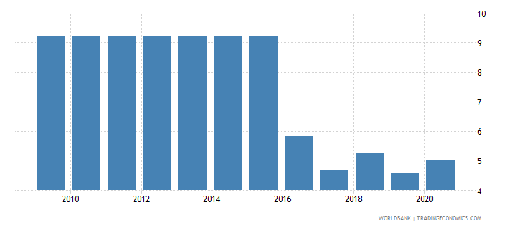 uzbekistan merchandise exports to high income economies percent of total merchandise exports wb data