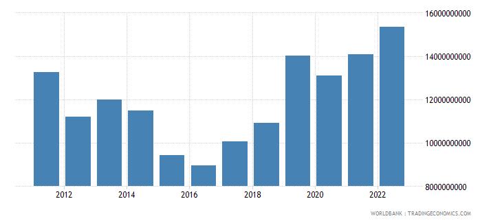 uzbekistan merchandise exports us dollar wb data