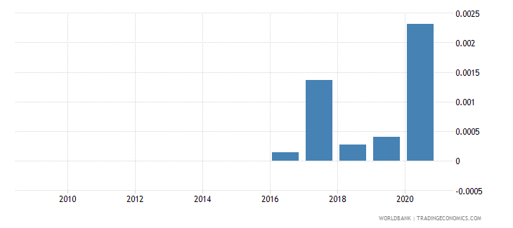 uzbekistan merchandise imports by the reporting economy residual percent of total merchandise imports wb data