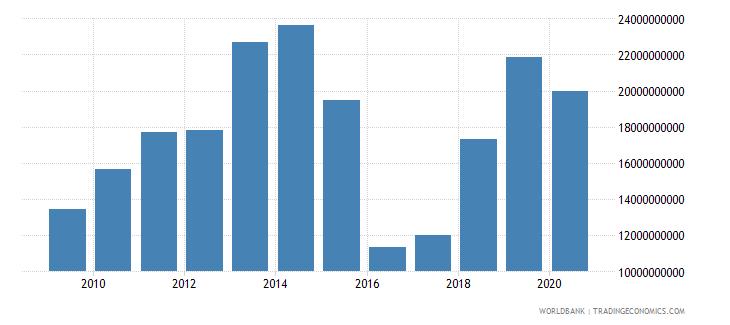 uzbekistan merchandise imports by the reporting economy us dollar wb data