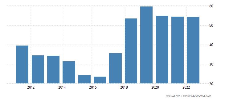 uzbekistan merchandise trade percent of gdp wb data