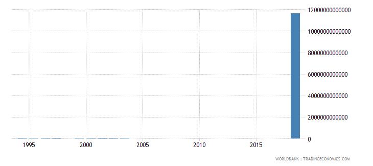 uzbekistan military expenditure current lcu wb data