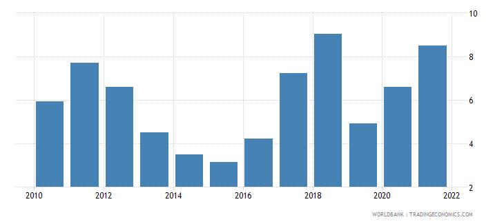uzbekistan mineral rents percent of gdp wb data