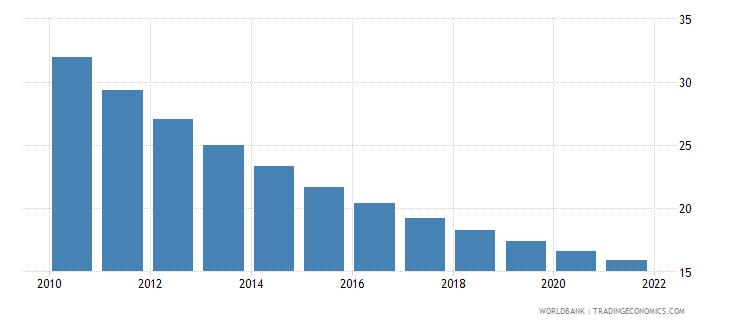 uzbekistan mortality rate under 5 male per 1000 wb data