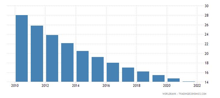 uzbekistan mortality rate under 5 per 1 000 wb data