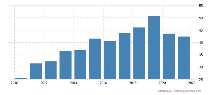uzbekistan multilateral debt service percent of public and publicly guaranteed debt service wb data