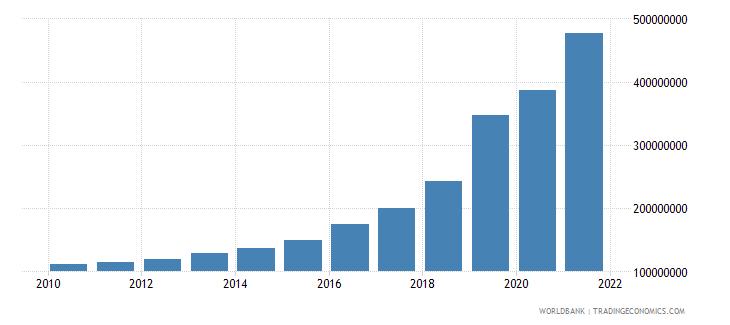 uzbekistan multilateral debt service tds us dollar wb data