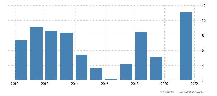 uzbekistan natural gas rents percent of gdp wb data