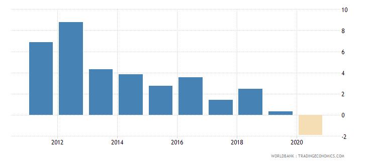 uzbekistan net acquisition of financial assets percent of gdp wb data