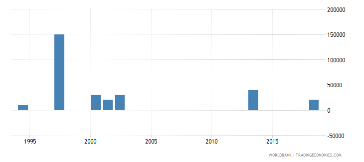 uzbekistan net bilateral aid flows from dac donors australia us dollar wb data