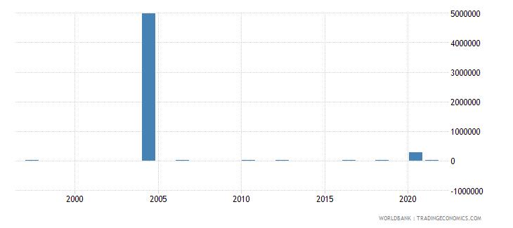 uzbekistan net bilateral aid flows from dac donors belgium us dollar wb data