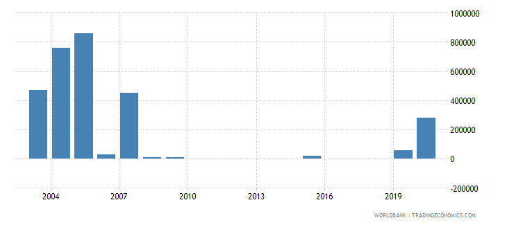 uzbekistan net bilateral aid flows from dac donors canada us dollar wb data