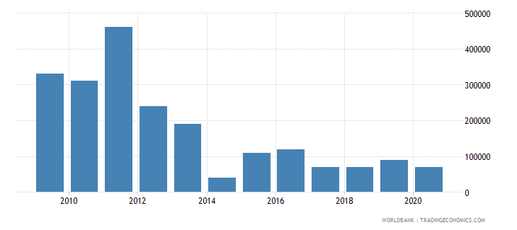 uzbekistan net bilateral aid flows from dac donors czech republic current us$ wb data