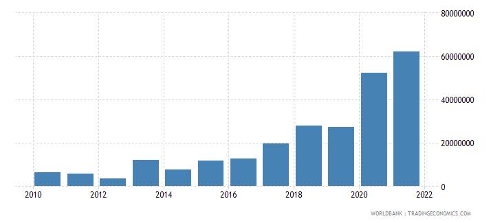 uzbekistan net bilateral aid flows from dac donors european commission us dollar wb data