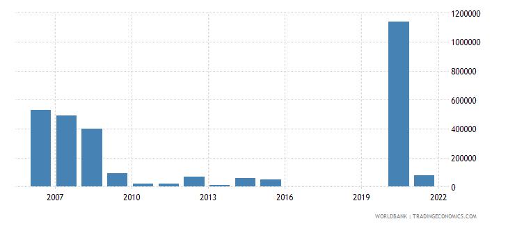 uzbekistan net bilateral aid flows from dac donors finland us dollar wb data
