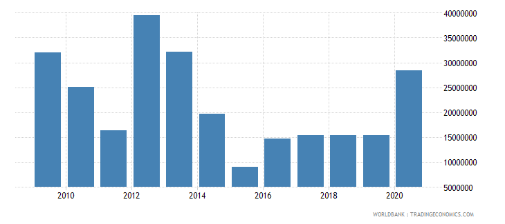 uzbekistan net bilateral aid flows from dac donors germany us dollar wb data