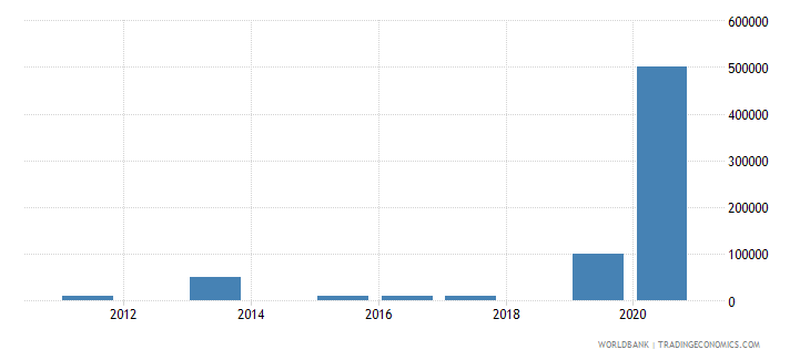 uzbekistan net bilateral aid flows from dac donors hungary current us$ wb data