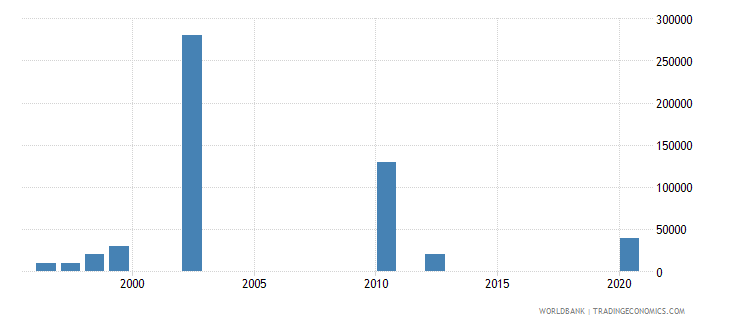 uzbekistan net bilateral aid flows from dac donors ireland us dollar wb data