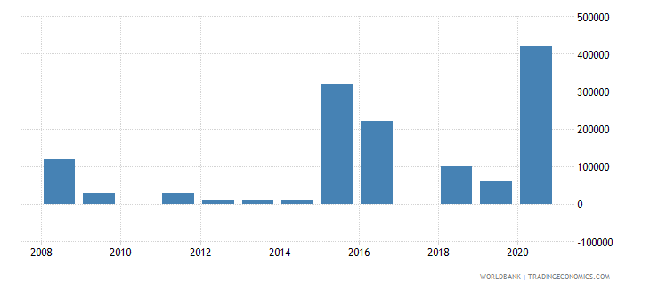 uzbekistan net bilateral aid flows from dac donors italy us dollar wb data