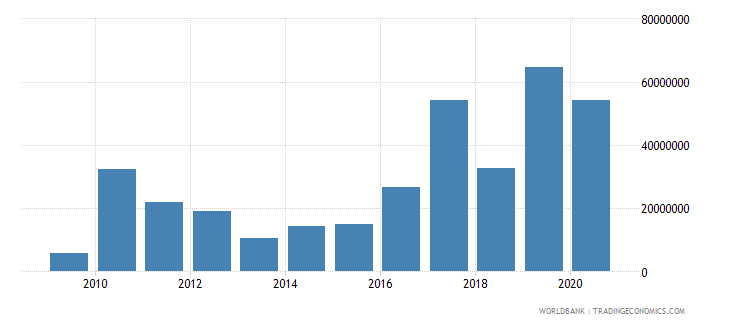 uzbekistan net bilateral aid flows from dac donors korea rep us dollar wb data