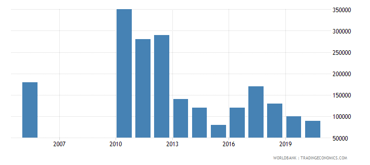uzbekistan net bilateral aid flows from dac donors luxembourg us dollar wb data